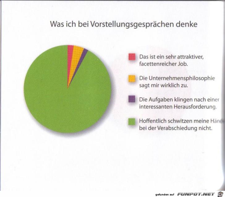 witzige Bilderserie - wirklich klasse Statistikauswertungen!
