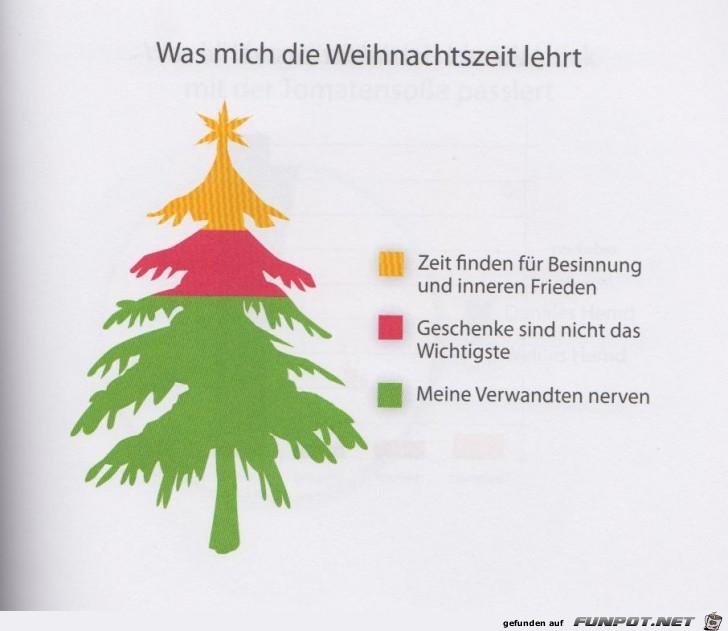 Weltgrafiken Weihnachtszeit