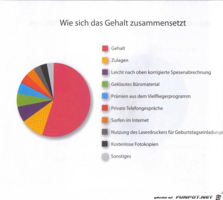witzige Bilderserie Nr. 42 - statistische Erhebungen...