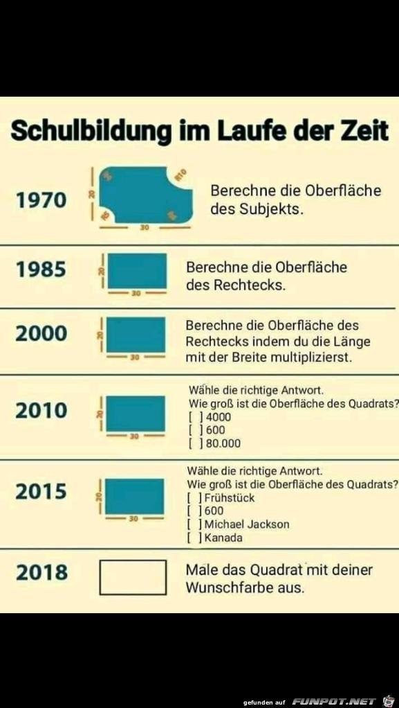 Schulbildung im Laufe der Zeit