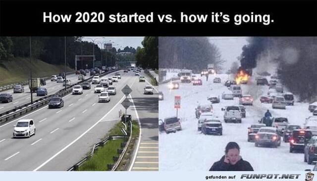 Verlauf des Jahres 2020