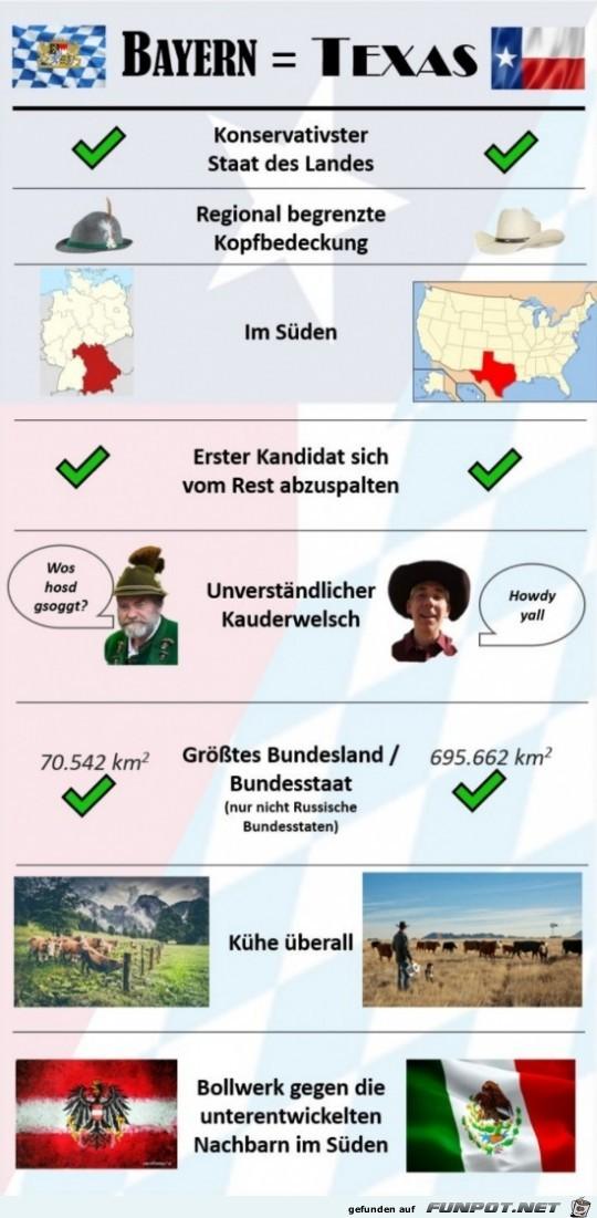 Bayern und Texas