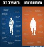 Unterschied-Gewinner-Verlierer.jpg auf www.funpot.net