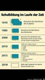 Schulbildung-im-Laufe-der-Zeit.jpg auf www.funpot.net