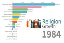 GLOBALE ENTWICKLUNG DER RELIGIONEN