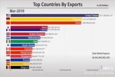Top Export-Länder im Verlauf der Zeit